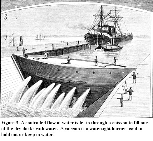 The Great Dry Docks at Erie Basin - illustrated explanation